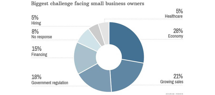 Finding Financing the Top Concern for 15% of Small Businesses