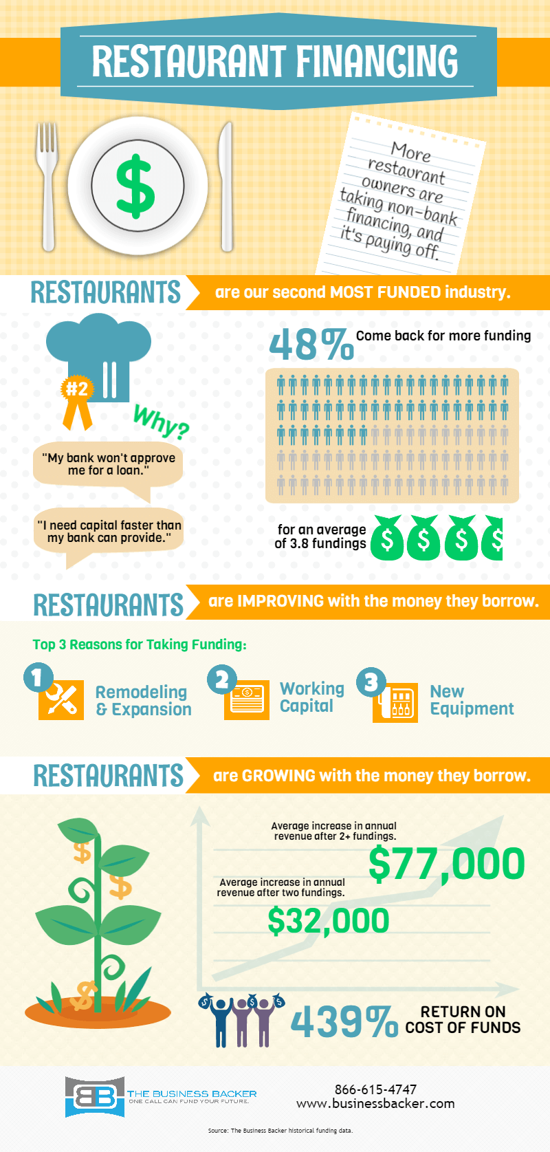 Restaurant Infographic by The Business Backer