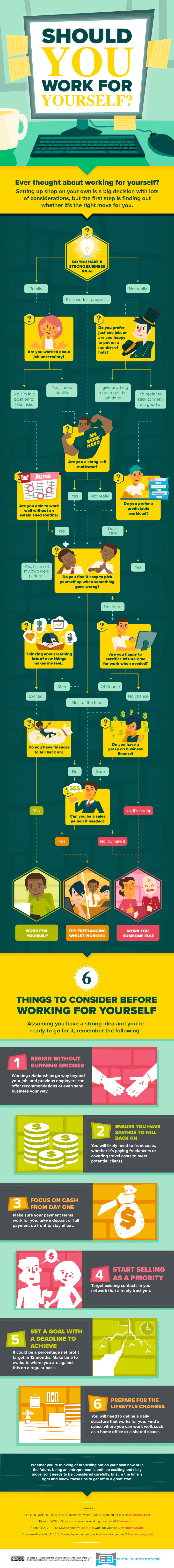 Should You Work For Yourself? Infographic