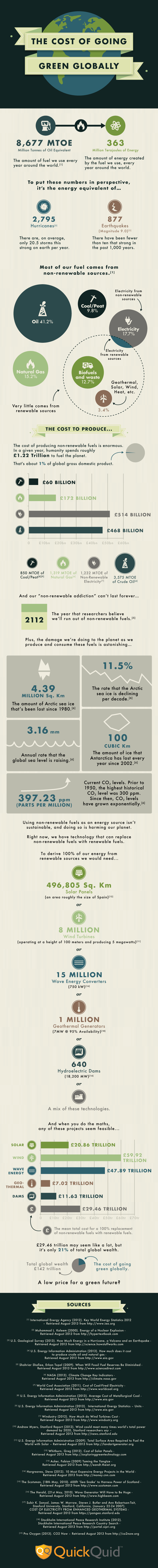 The Cost of Going Green Globally Infographic