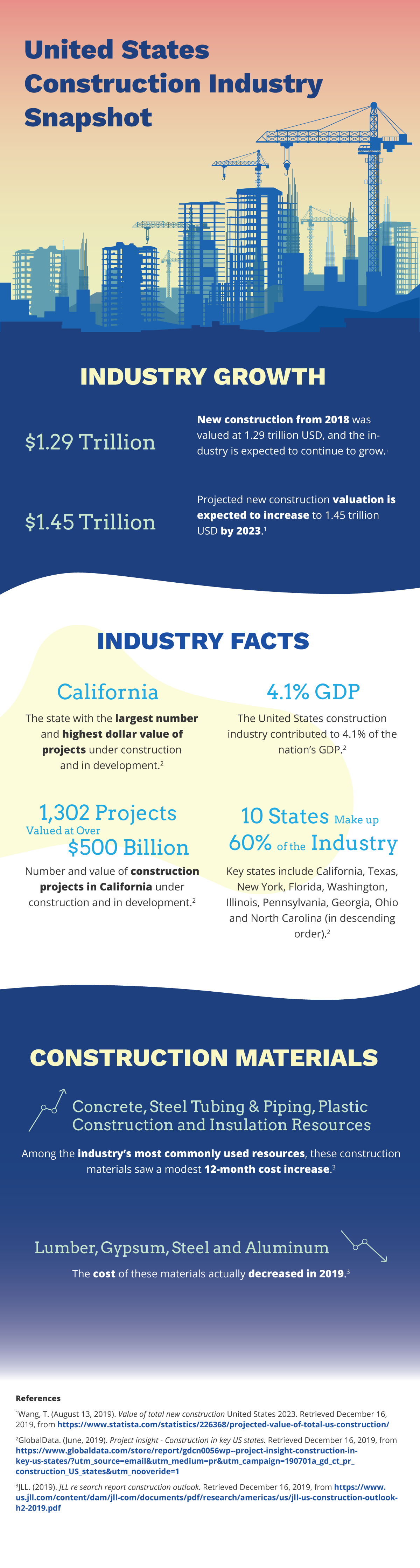 United States Construction Industry Snapshot Infographic