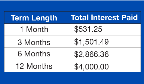 Total Interest Paid by Month